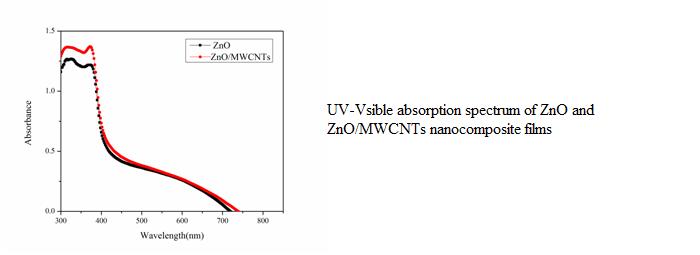 ZnO-MWCNT nanocomposites