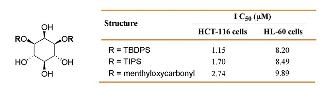 Inositol anticancer activity