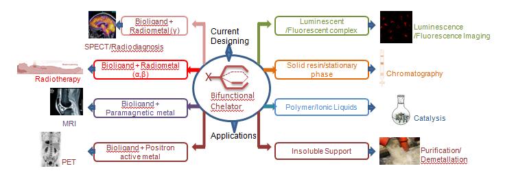 Bifunctional chelating agent applications