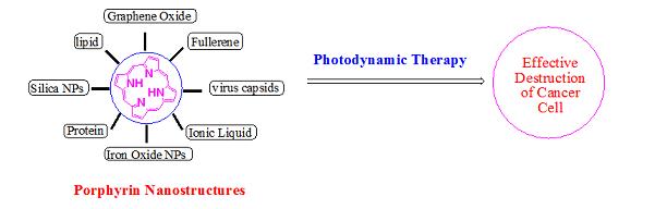 Porphyrin Nanoparticles