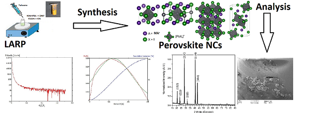 raman of pervoskite cells