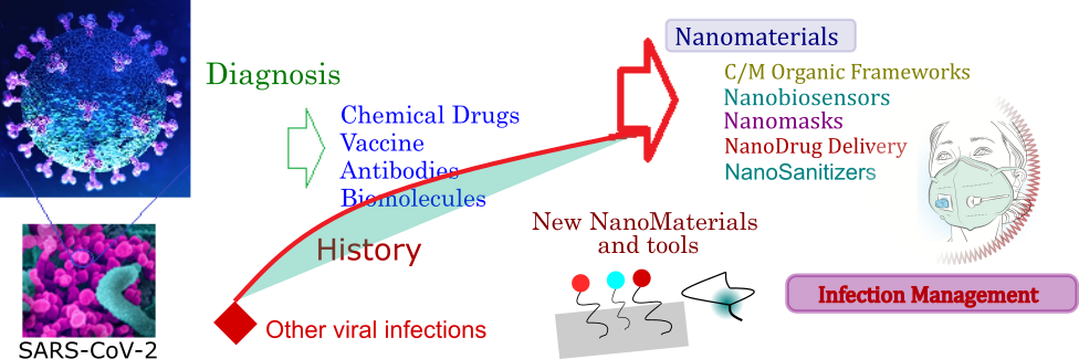 materials for viral infections