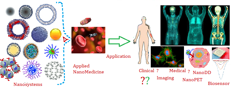 Nanosurgery Journal