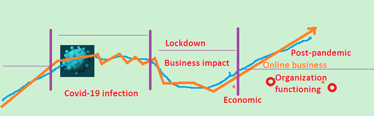 business impact in covid