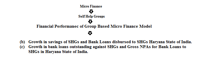 Financial Performance Of Group Based Microfinance Model In Haryana Ahlawat Integrated Journal Of Social Sciences