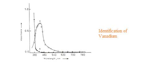 Vanadium determination